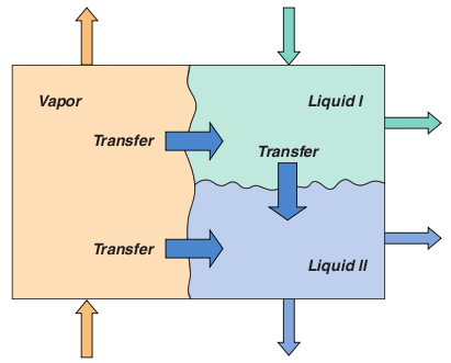 Schematic representation of a three-phase nonequilibrium stage